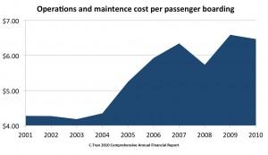 C-Tran cost per passenger