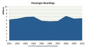 C-Tran passenger boardings 2001-2010