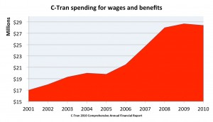 C-Tran wages and benefits 2001-2010